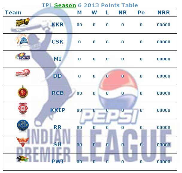 IPL Season 6 Point Table wallpapers IPL 6 Team Position and Team Points