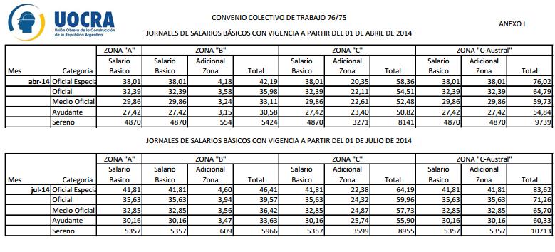 Tabla Salarial De La Uocra | newhairstylesformen2014.com