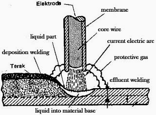 The transfer of liquid metal from the electrodes to the Base Metal