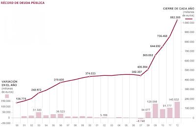 Spain+Debt+growth #Europa #Tuttobene : Esplode il Debito Pubblico Spagnolo (al Top dal 1910)