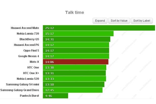Durata batteria di 14 ore e 6 minuti ne test chiamate Motorola Moto X