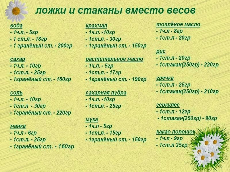 вес продуктов в ложках и стаканах