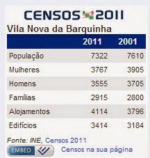 Censos 2001 e 2011