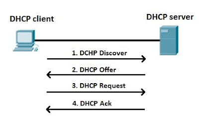 Pengertian DHCP (Dynamic Configuration Protocol)