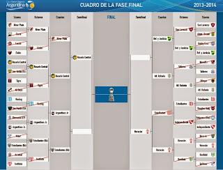 Cuadro de la Copa Argentina