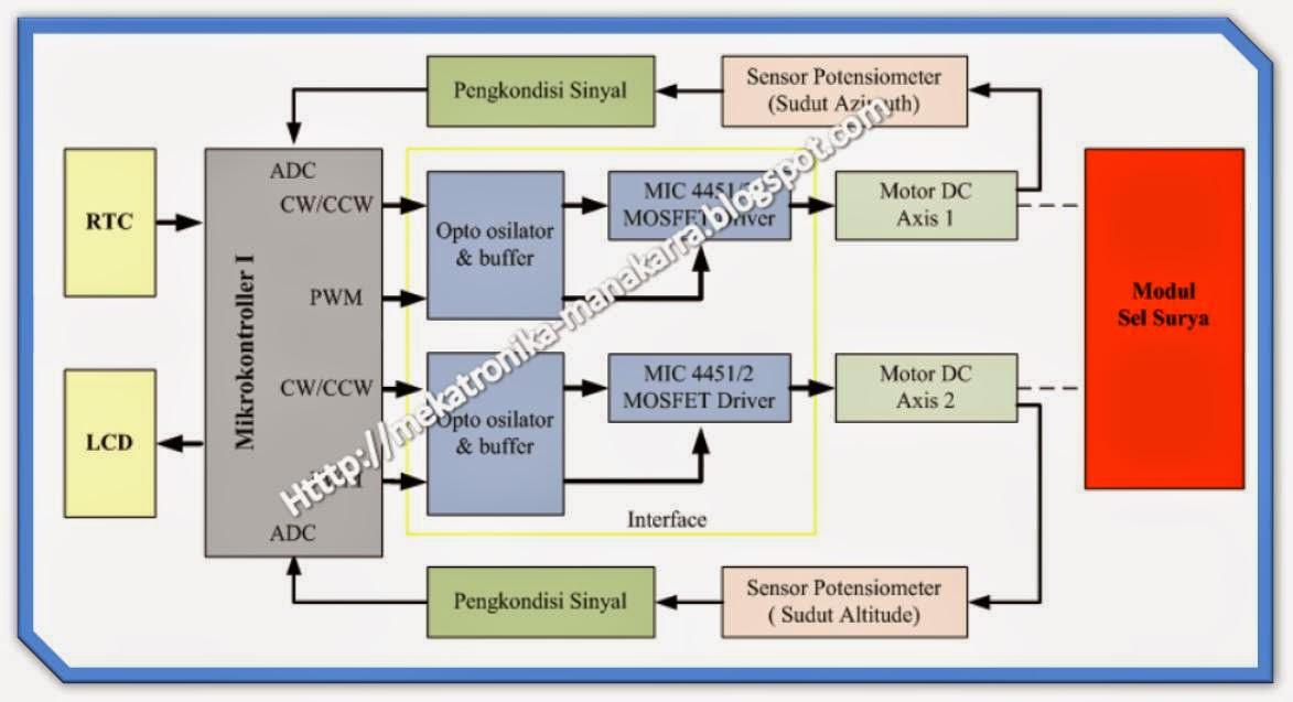 diagram blok lampu lalu lintas image collections