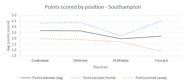 Points scored by Southampton