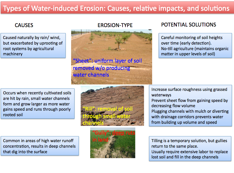 The Figure Below Describes These Three Types Of Water Induced Soil Erosion Along With Their Causes And Potential Solutions Relative Sizes