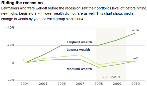 Congress Gets Wealthier During Econ Depression - chart