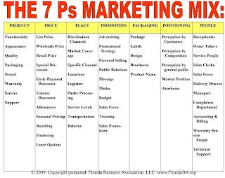 Nestle Marketing Mix