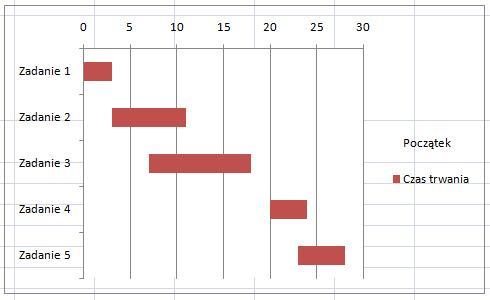 Kurs excel w praktyce diagram gantta wykres gantta w excelu klikamy w excelu na o pionow zadanie 1 zadanie 2 etc wybieramy opcje zaznaczamy polecenie kategorie w kolejnoci odwrotnej uzyskujemy wykres ganta w ccuart Choice Image