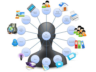 Personal Learning Network Model