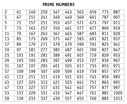 prime number and ans I will have more to say about primes from a technical standpoint, but i first want to show that prime numbers aren't just an esoteric area of study with no connection to reality.