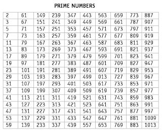 Number System  Prime number  Odd  amp  Even integers  General    List Of Prime Numbers