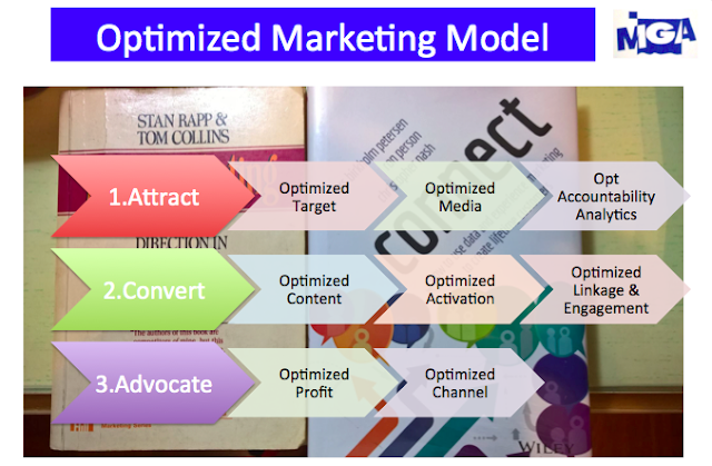Optimized Marketing