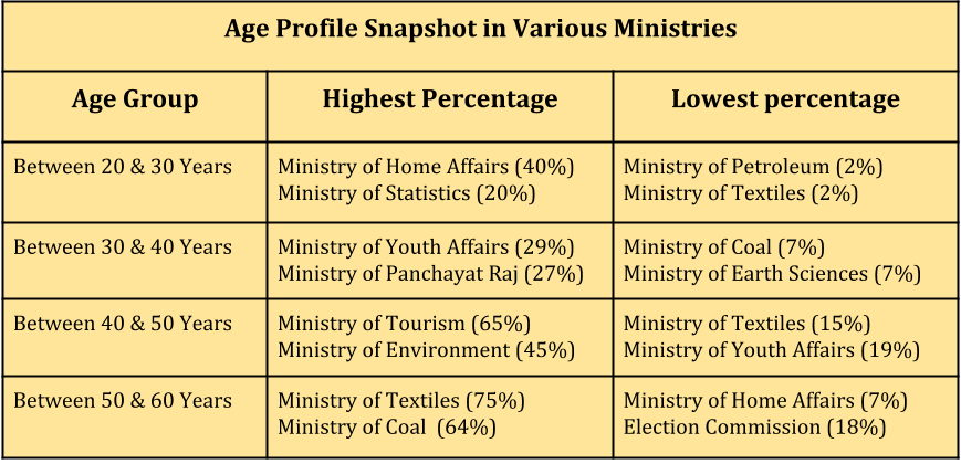interesting-statistics-from-the-7th-pay-commission-report_age-profile-snapshot-of-various-minisries