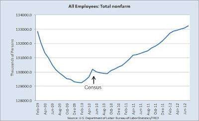 Total non-farm payrolls: All Employees: Total nonfarm from February 2009 through July 2012, showing turn-around in decline in February 2010 and job growth since February 2010