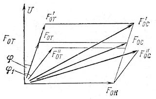 Векторная диаграмма компаундирования ТрФК системы МСС