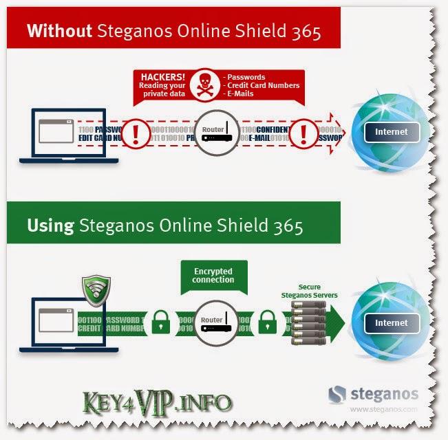 Steganos Online Shield 1.4.6.10942 Multilingual Full,Phần mềm tạo VPN mạnh mẽ