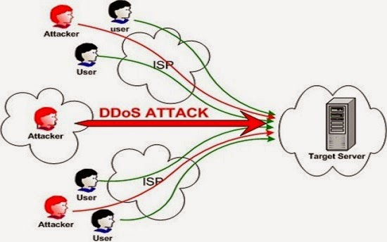 Trò bẩn DDos của thế giới SEO