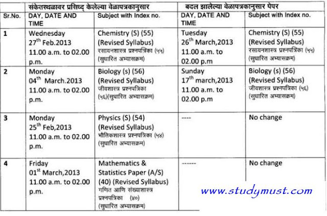hsc 12th timetable science Maharashtra board