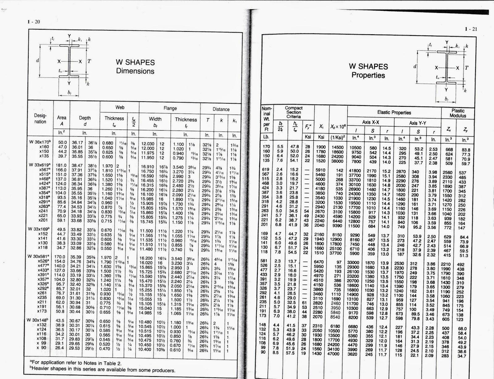 Acero madera arquitectura tablas acero - Tipos de vigas de acero ...