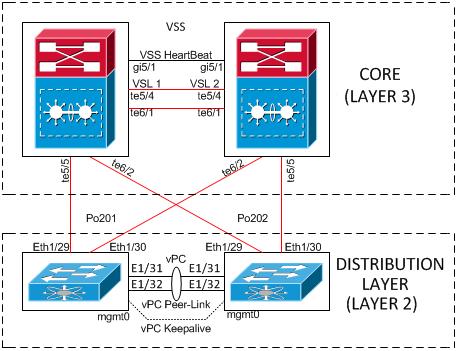 Configuring VSS (Cisco 6500) and vPC (Cisco NX5K) | Data Center and