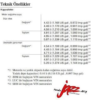Honda Jazz VIN Numarasının önemi