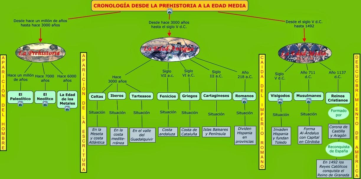 RECUERDA EL EJE CRONOLÓGICO