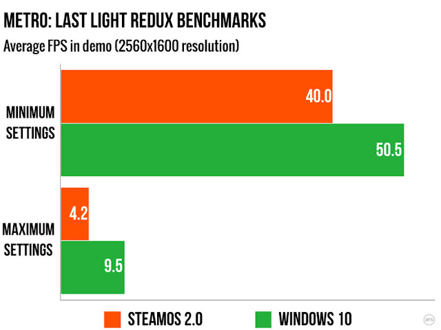 Benchmarks Windows 10 vs SteamOS