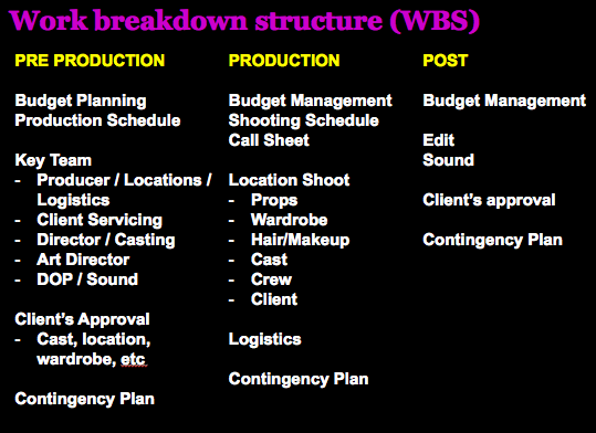 work breakdown structure festival Free online wbs planner with examples simple powerful breakdown tool copy & paste anywhere everywhere automatic wbs code display.