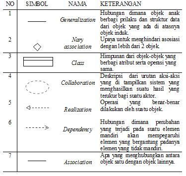 Azharkesatria Pengenalan Simbol Clas Diagram Pada Uml