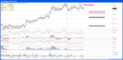 AutoNation Stock Chart