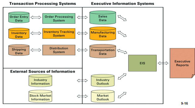 executive information systems eis within the Integrating expert systems, executive information systems,  usually presenting the executive with informationi within the budgeting time-frame of the organization.