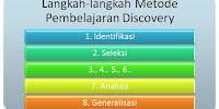 Langkah-Langkah Pembelajaran Discovery (Penemuan)