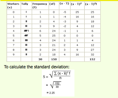 how to get standard deviation from frequency table