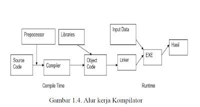 http://3.bp.blogspot.com/-XUSTKhVR4ic/UADpfIlnc6I/AAAAAAAAABs/tT_zgRk9HDk/s1600/Kompilator.jpg