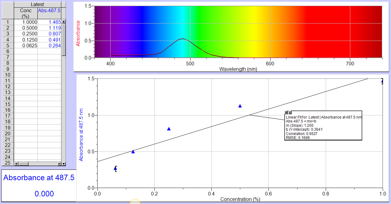 how to choose a filter for colorimeter