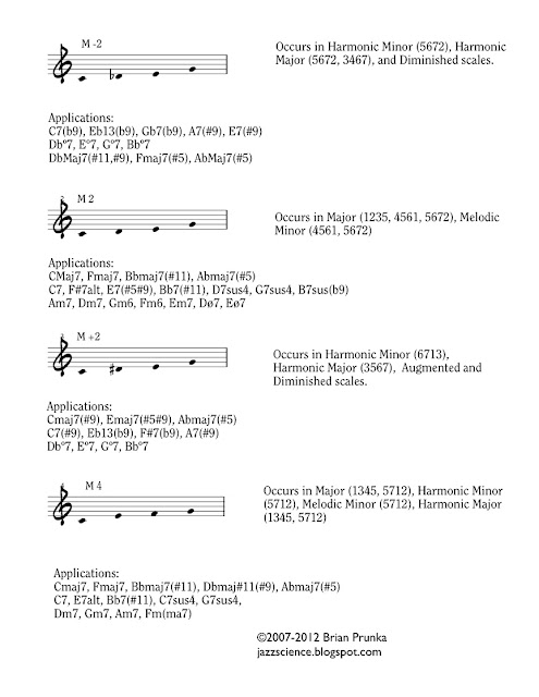 Old Fashioned Guitar Chord B9 Photo Basic Guitar Chords For