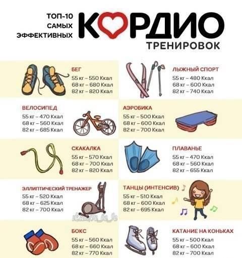 Фитнес упражнения с гантелями для рук