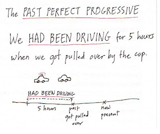 the past perfect progressive