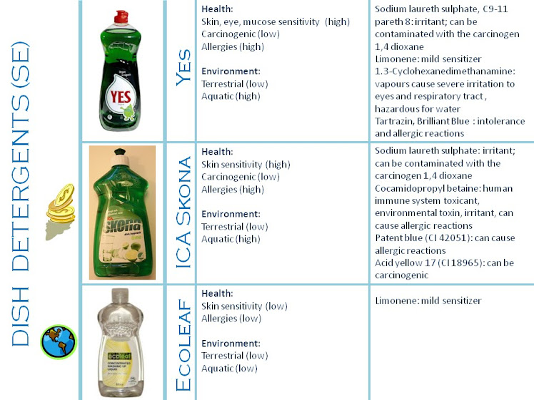 Comparison of Swedish dish detergents