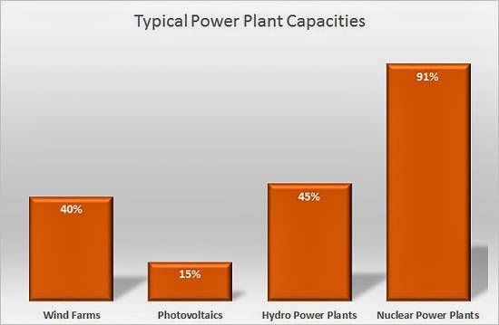 Typical Power Plant Capacities
