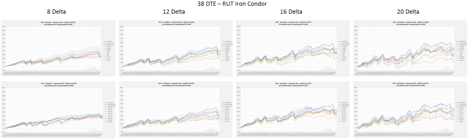 Iron Condor Dynamic Exit Equity Curves RUT 38 DTE 8, 12, 16, and 20 Delta