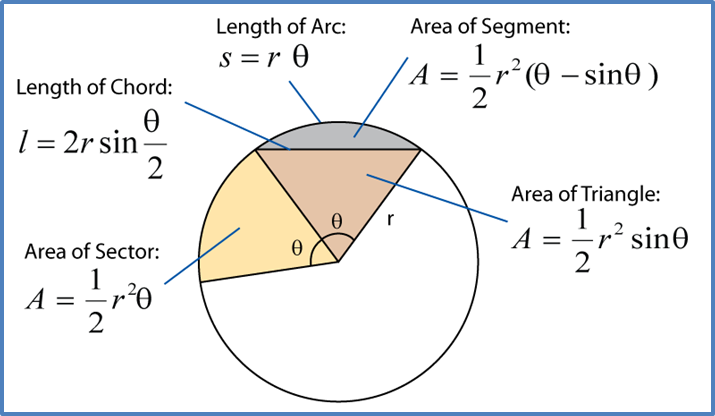 8.2 Length of an Arc of a Circle – SPM Additional Mathematics
