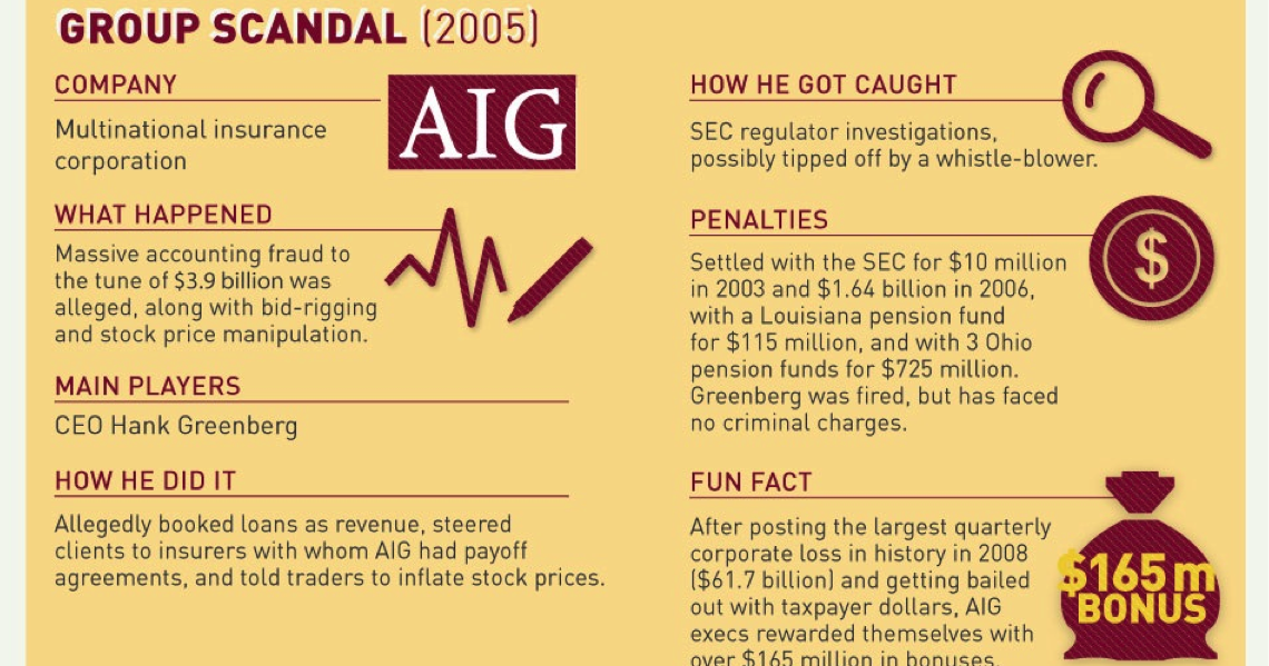 accounting scandals Accounting scandals news find breaking news, commentary, and archival information about accounting scandals from the tribunedigital-chicagotribune.