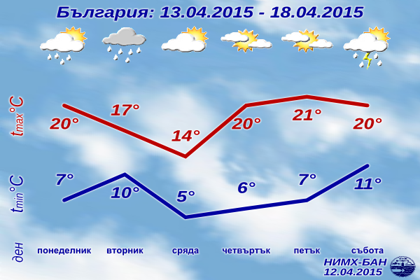 Седмична Прогноза за времето за 13-18 Април 2015