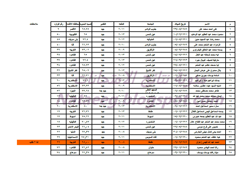 كشوف أسماء المقبولين فى وظائف مسابقة مصلحة الخبراء شهر مايو 2014