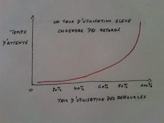 Efficacité Informatique