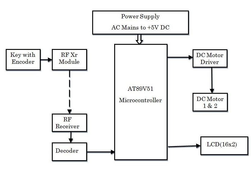 Engineering Projects : VEHICLE SPEED CONTROL SYSTEM USING RF ...